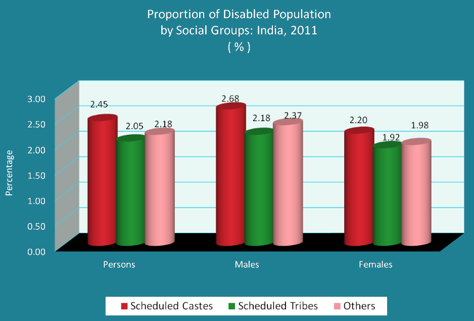 Disability by Social Groups India 2011