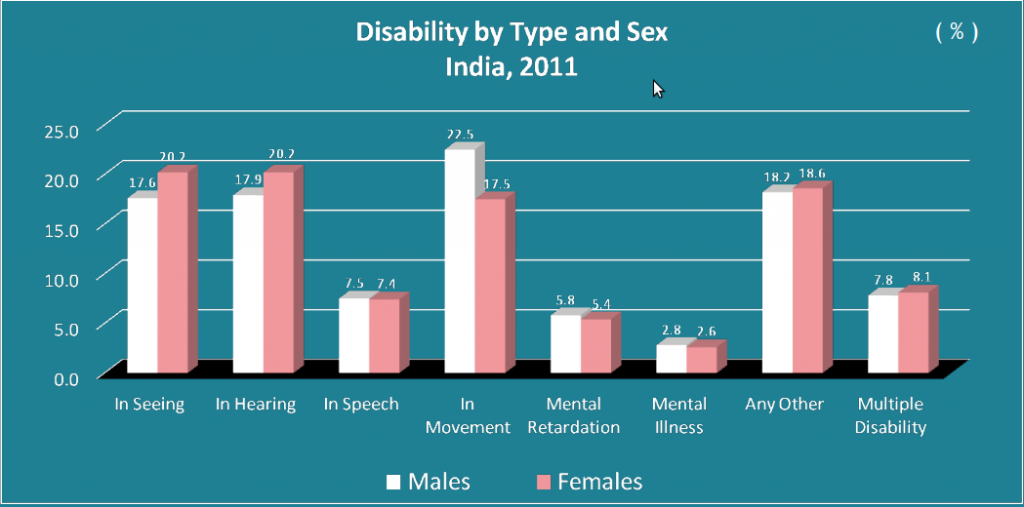 Disability by Type and Sex India : 2011