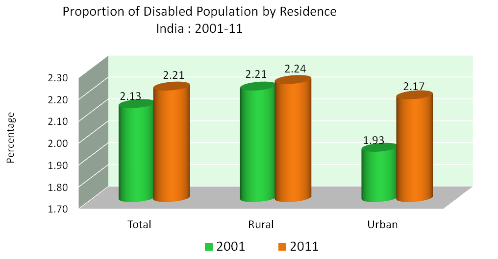 Disabled Population by Residence India 2001-2011