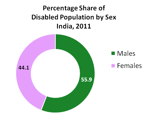Disabled Population by Sex India- 2001-2011