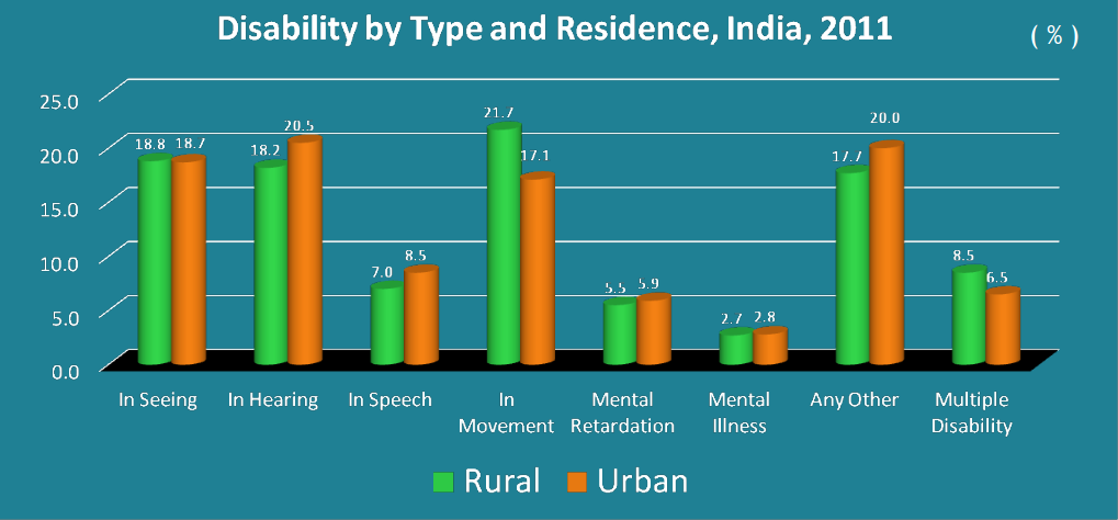 Disabled Population by Type and Residence India 2011