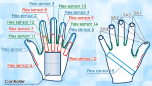 Schematics of the gloves reveal the extensive use of flex sensors to detect finger motions used in sign language.