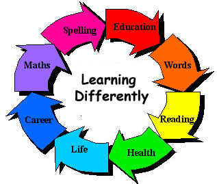 Different types of Learning Disabilities : 200 Learning videos