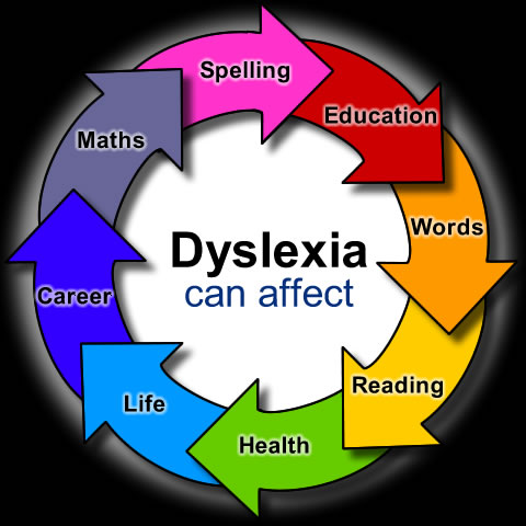 Early identification and school-age treatment for dyslexia